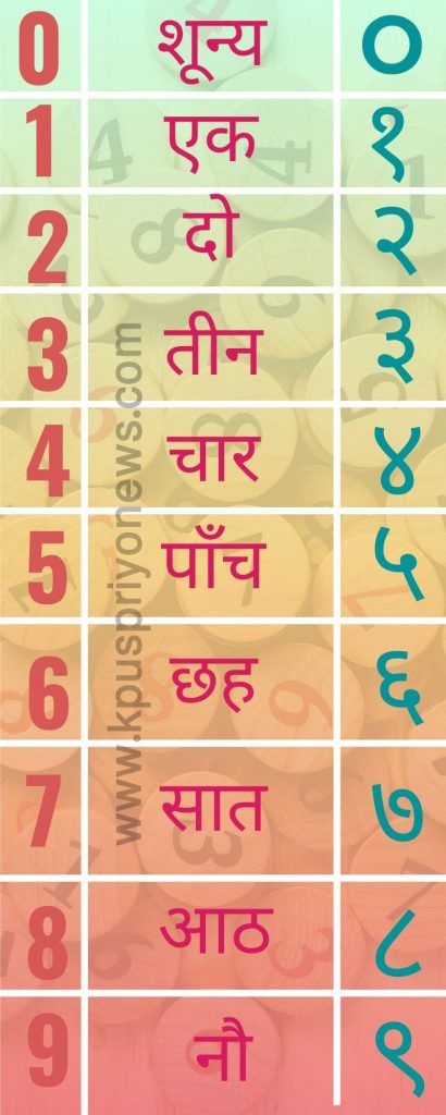 Numbers-in-Hindi-Infographic